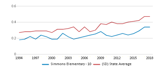 This chart display the diversity score of Simmons Elementary - 10 and the public school average diversity score of South Dakota by year, with the latest 2017-18 school year data.