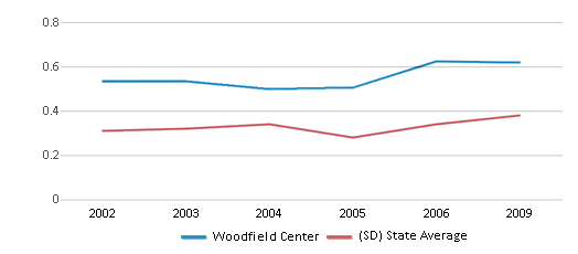 This chart display the diversity score of Woodfield Center and the public school average diversity score of South Dakota by year, with the latest 2008-09 school year data.