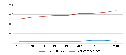 This chart display the diversity score of Groton Hi School and the public school average diversity score of South Dakota by year, with the latest 2003-04 school year data.