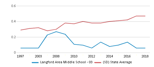 This chart display the diversity score of Langford Area Middle School - 03 and the public school average diversity score of South Dakota by year, with the latest 2017-18 school year data.