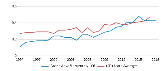 This chart display the diversity score of Grandview Elementary - 06 and the public school average diversity score of South Dakota by year, with the latest 2017-18 school year data.