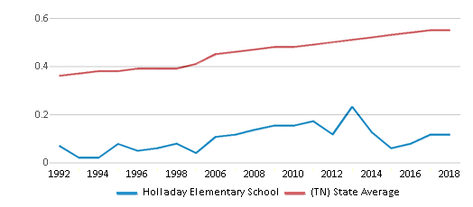 This chart display the diversity score of Holladay Elementary School and the public school average diversity score of Tennessee by year, with the latest 2017-18 school year data.