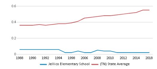 This chart display the diversity score of Jellico Elementary School and the public school average diversity score of Tennessee by year, with the latest 2017-18 school year data.