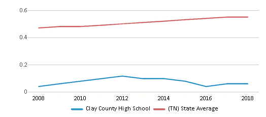 This chart display the diversity score of Clay County High School and the public school average diversity score of Tennessee by year, with the latest 2017-18 school year data.