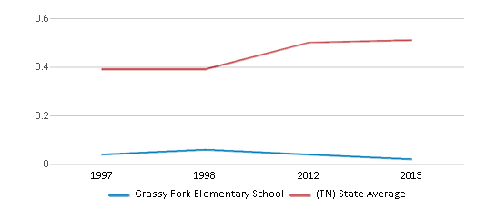 This chart display the diversity score of Grassy Fork Elementary School and the public school average diversity score of Tennessee by year, with the latest 2012-13 school year data.