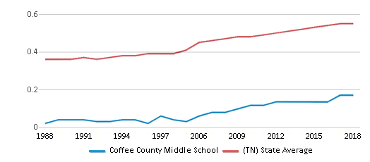 This chart display the diversity score of Coffee County Middle School and the public school average diversity score of Tennessee by year, with the latest 2017-18 school year data.