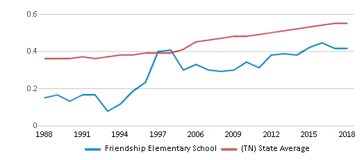 This chart display the diversity score of Friendship Elementary School and the public school average diversity score of Tennessee by year, with the latest 2017-18 school year data.