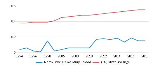 This chart display the diversity score of North Lake Elementary School and the public school average diversity score of Tennessee by year, with the latest 2017-18 school year data.
