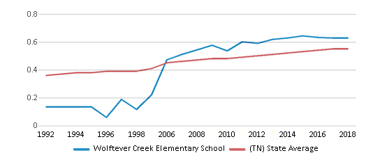 This chart display the diversity score of Wolftever Creek Elementary School and the public school average diversity score of Tennessee by year, with the latest 2017-18 school year data.