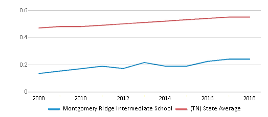This chart display the diversity score of Montgomery Ridge Intermediate School and the public school average diversity score of Tennessee by year, with the latest 2017-18 school year data.