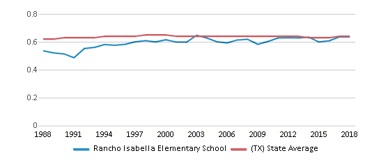 This chart display the diversity score of Rancho Isabella Elementary School and the public school average diversity score of Texas by year, with the latest 2017-18 school year data.
