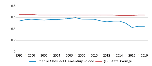 This chart display the diversity score of Charlie Marshall Elementary School and the public school average diversity score of Texas by year, with the latest 2017-18 school year data.