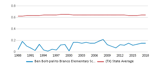 This chart display the diversity score of Ben Bolt-palito Blanco Elementary School and the public school average diversity score of Texas by year, with the latest 2017-18 school year data.