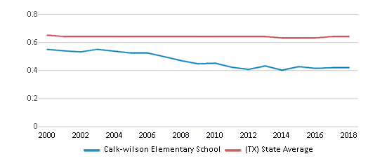 This chart display the diversity score of Calk-wilson Elementary School and the public school average diversity score of Texas by year, with the latest 2017-18 school year data.
