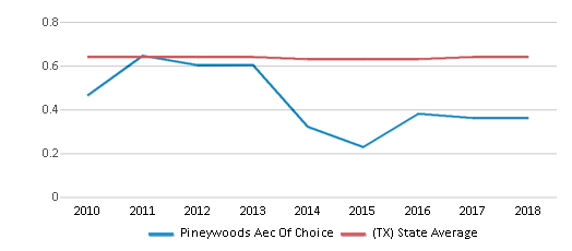This chart display the diversity score of Pineywoods Aec Of Choice and the public school average diversity score of Texas by year, with the latest 2017-18 school year data.