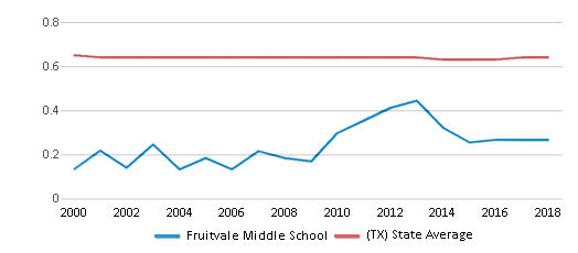 This chart display the diversity score of Fruitvale Middle School and the public school average diversity score of Texas by year, with the latest 2017-18 school year data.