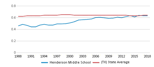 This chart display the diversity score of Henderson Middle School and the public school average diversity score of Texas by year, with the latest 2017-18 school year data.