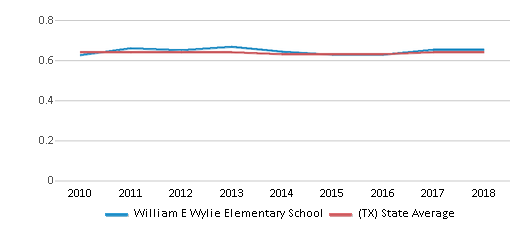 This chart display the diversity score of William E Wylie Elementary School and the public school average diversity score of Texas by year, with the latest 2017-18 school year data.