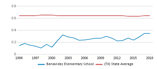 This chart display the diversity score of Benavidez Elementary School and the public school average diversity score of Texas by year, with the latest 2017-18 school year data.