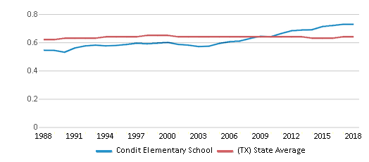 This chart display the diversity score of Condit Elementary School and the public school average diversity score of Texas by year, with the latest 2017-18 school year data.