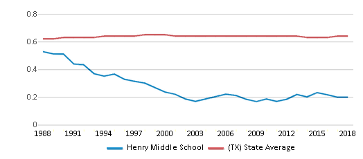 This chart display the diversity score of Henry Middle School and the public school average diversity score of Texas by year, with the latest 2017-18 school year data.