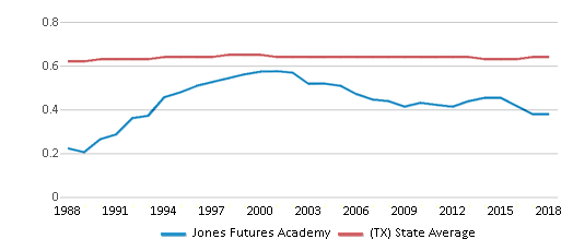This chart display the diversity score of Jones Futures Academy and the public school average diversity score of Texas by year, with the latest 2017-18 school year data.