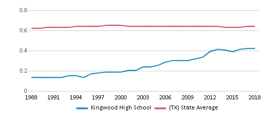 This chart display the diversity score of Kingwood High School and the public school average diversity score of Texas by year, with the latest 2017-18 school year data.