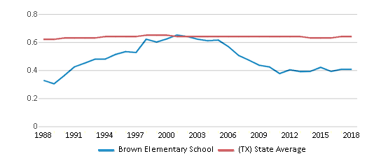 This chart display the diversity score of Brown Elementary School and the public school average diversity score of Texas by year, with the latest 2017-18 school year data.