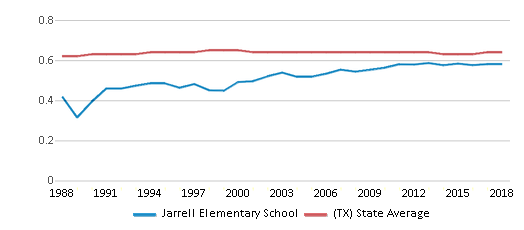 This chart display the diversity score of Jarrell Elementary School and the public school average diversity score of Texas by year, with the latest 2017-18 school year data.