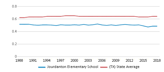 This chart display the diversity score of Jourdanton Elementary School and the public school average diversity score of Texas by year, with the latest 2017-18 school year data.