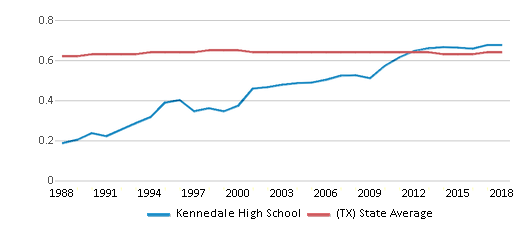This chart display the diversity score of Kennedale High School and the public school average diversity score of Texas by year, with the latest 2017-18 school year data.
