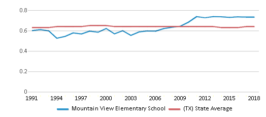 This chart display the diversity score of Mountain View Elementary School and the public school average diversity score of Texas by year, with the latest 2017-18 school year data.