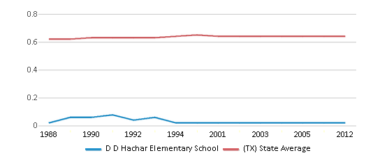 This chart display the diversity score of D D Hachar Elementary School and the public school average diversity score of Texas by year, with the latest 2011-12 school year data.