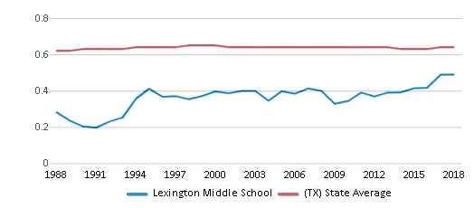 This chart display the diversity score of Lexington Middle School and the public school average diversity score of Texas by year, with the latest 2017-18 school year data.