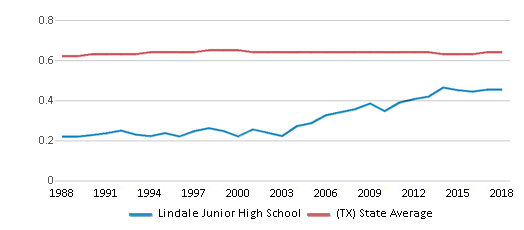 This chart display the diversity score of Lindale Junior High School and the public school average diversity score of Texas by year, with the latest 2017-18 school year data.