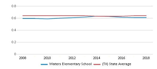 This chart display the diversity score of Waters Elementary School and the public school average diversity score of Texas by year, with the latest 2017-18 school year data.