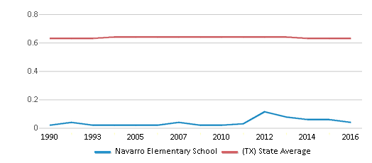 This chart display the diversity score of Navarro Elementary School and the public school average diversity score of Texas by year, with the latest 2015-16 school year data.