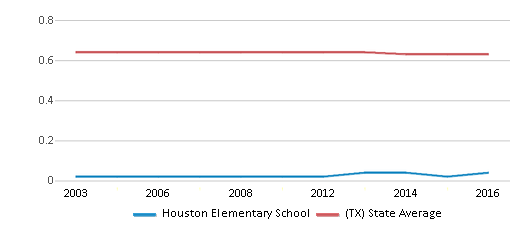 This chart display the diversity score of Houston Elementary School and the public school average diversity score of Texas by year, with the latest 2015-16 school year data.