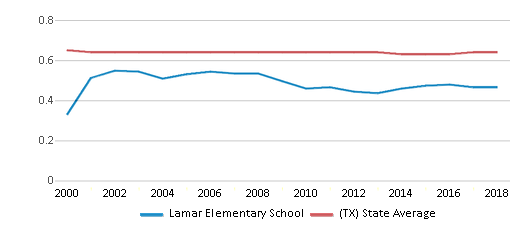 This chart display the diversity score of Lamar Elementary School and the public school average diversity score of Texas by year, with the latest 2017-18 school year data.