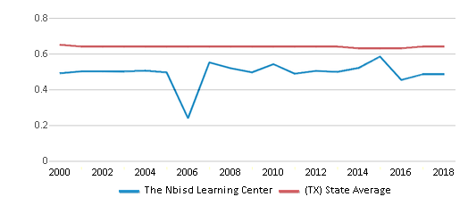 This chart display the diversity score of The Nbisd Learning Center and the public school average diversity score of Texas by year, with the latest 2017-18 school year data.
