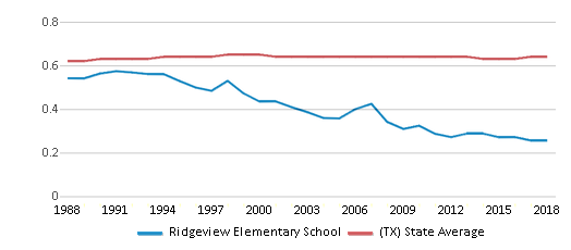 This chart display the diversity score of Ridgeview Elementary School and the public school average diversity score of Texas by year, with the latest 2017-18 school year data.
