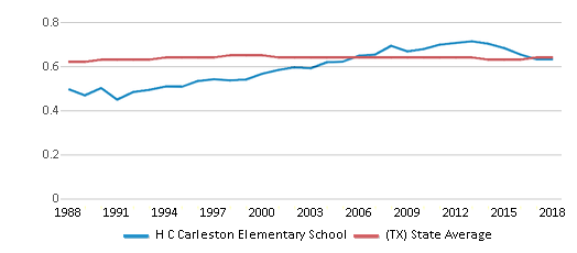 This chart display the diversity score of H C Carleston Elementary School and the public school average diversity score of Texas by year, with the latest 2017-18 school year data.
