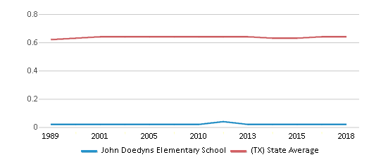 This chart display the diversity score of John Doedyns Elementary School and the public school average diversity score of Texas by year, with the latest 2017-18 school year data.