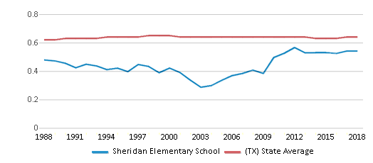 This chart display the diversity score of Sheridan Elementary School and the public school average diversity score of Texas by year, with the latest 2017-18 school year data.