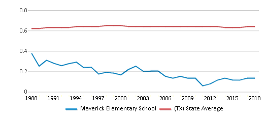 This chart display the diversity score of Maverick Elementary School and the public school average diversity score of Texas by year, with the latest 2017-18 school year data.