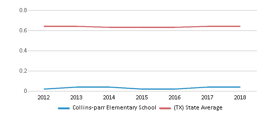 This chart display the diversity score of Collins-parr Elementary School and the public school average diversity score of Texas by year, with the latest 2017-18 school year data.