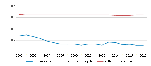 This chart display the diversity score of Dr Lonnie Green Junior Elementary School and the public school average diversity score of Texas by year, with the latest 2017-18 school year data.