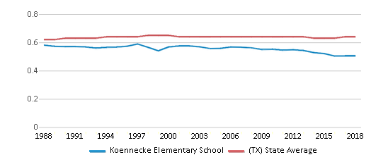 This chart display the diversity score of Koennecke Elementary School and the public school average diversity score of Texas by year, with the latest 2017-18 school year data.