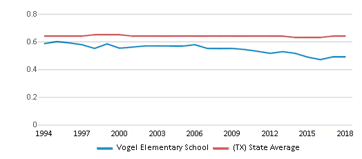 This chart display the diversity score of Vogel Elementary School and the public school average diversity score of Texas by year, with the latest 2017-18 school year data.