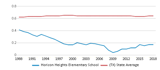 This chart display the diversity score of Horizon Heights Elementary School and the public school average diversity score of Texas by year, with the latest 2017-18 school year data.